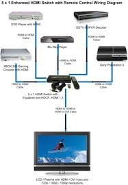 home theater hdmi wiring diagram design and ideas home theater hdmi wiring diagram