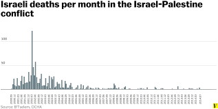 this chart shows every person killed in the i deaths total