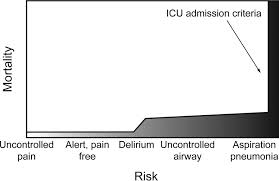 respiratory compromise as a new paradigm for the care of figure