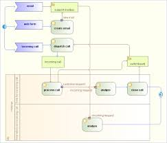 uml tool  activity diagrams   uml   model business processes    uml activity diagrams
