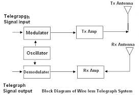 wireless telegraphymodulator