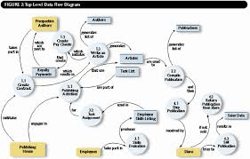 process modeling   business intelligence content from sql server profigure  illustrates a data flow diagram  dfd   another graphic you can create during process modeling  a dfd shows the flow of the data through a system