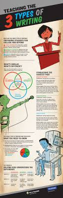 teaching the three types of writing posters and infographic teaching the 3 types of writing the common core state standards require that students know three main types of writing opinion argumentative