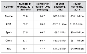the table below shows statistics about the top five countries for essay topics the table below shows statistics about the top five countries for international tourism in 2012 and 2013