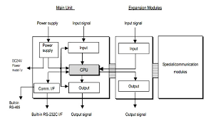 instrumentation devices and systems  iiblock diagram