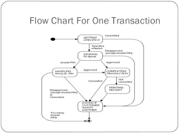 atm pptflow chart for one transaction