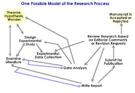 the research processone possible model for the research process