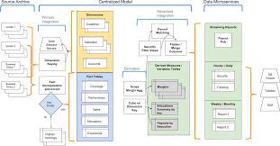 phase experimentation mapr data warehouse offload use case