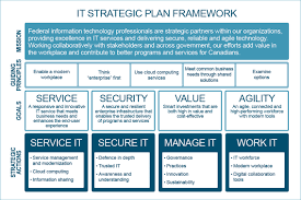 government of information technology strategic plan 2016 image outlining the it strategic plan framework text version below