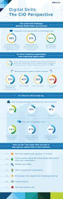 digital skills the cio perspective united kingdom check out our infographic to better understand employee demands and learn from out our top seven tips for how cios can improve digital skills in their