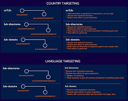 questions to select the right structure for your international country language target international web structure