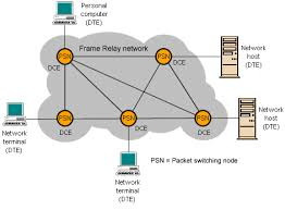 technologyuk   communications technologies   frame relayrelationship between dtes and dces in a frame relay wan