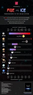 17 best images about cool space stuff astronauts fire and ice temperatures of the solar system