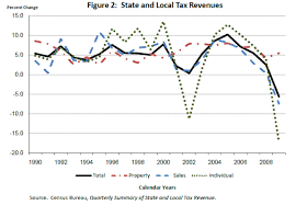 california revenues 351 million lower than expected frb finance and economics discussion series screen reader version the housing crisis and state and local government tax revenue five channels
