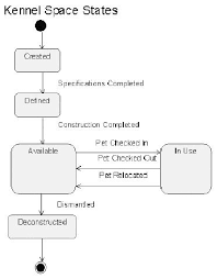 introducing uml  object oriented analysis and design   devshedstatechart diagram for kennel spaces