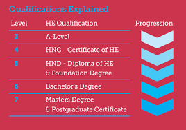 higher education qualifications explained lancaster morecambe higher education qualifications explained