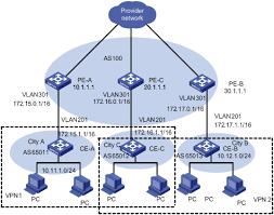 华三通信   technical support   h c s operation manual    华三通信   technical support   h c s operation manual release   v       mpls vpn volume