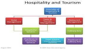 resource groups hotel management statewide instructional career and technical education coherent sequences of courses hospitality and tourism
