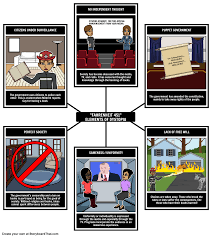 fahrenheit elements of a dystopia this activity your fahrenheit 451 elements of a dystopia this activity your students will identify