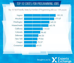 best states for computer programming jobs business insider programmingjobs experts exchange