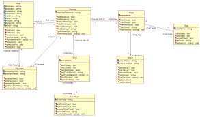 feedback on uml class diagram   stack overflowimage url  http   i stack ur com zwigw jpg  middot  uml class diagram modeling