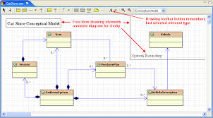 class   uml to java code conversion convention   stack overflowthe uml class diagram of a car store