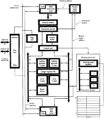 the von neumann computer modelsee also  pentium manuals pentium architecture block diagram