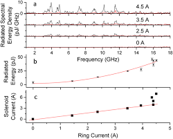 Radiation versus current for a <b>5 mm</b> OD (<b>outer diameter</b>) with a 1 ...