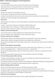 assessment of research as pedagogytable   outcome categories and components
