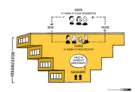 role of manager large scale scrum less less organization overview