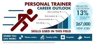 the top five reasons to become a personal trainer certified fitness trainer salary