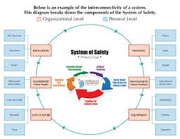 the system of safety it does this by pol website sara review 28 page 16 image 0001