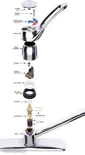 kitchen faucet repair: figure b cartridge faucet parts fhjau kitfau jpg figure b cartridge faucet parts