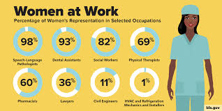 12 Stats About Working <b>Women</b> | U.S. Department of Labor Blog