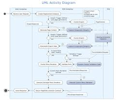 conceptdraw samples   uml diagramsuml activity diagram sample  this example is created using conceptdraw pro diagramming and vector drawing software enhanced