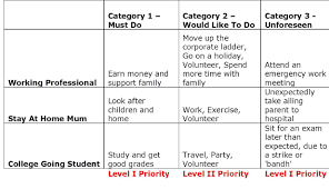 how to the time to volunteer pledgeback in general items in category 1 would be tasks that fall in line a long term goal the problem for most of us is that achieving these long term goals