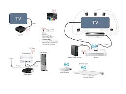 rv cable tv wiring diagram   wiring schematics and diagramstv rv satellite systems on wiring a home theater system diagram moresave image