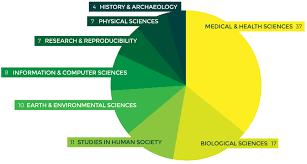 university research paper structure Bioinformatics Centre   K  benhavns Universitet
