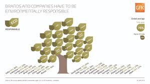 gfk survey 2015 brands and companies have to be environmentally friendly buy environmentally friendly