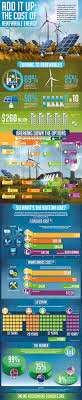 infographic the cost of renewable energy the cost of renewable energy