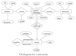er diagram example   edugrabserd q a  er diagram example