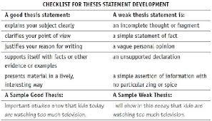 Equal pay thesis statement Thesis Checklist Anchor Charts