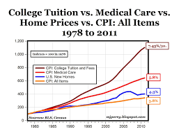 there is no college bubble the awl increases to university tuition and fees outpaced both