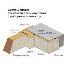 <b>Полотно дверное</b> глухое <b>Палитра</b> 2000х700 мм дуб Паллада ...