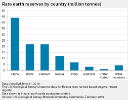 Russia struggling to capitalize on <b>rare earth</b> reserves | S&P Global ...