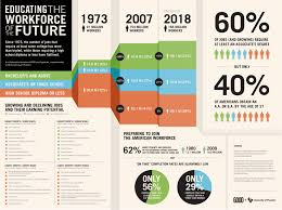 infographic educating the workforce of the future good a recent trump tweet wavers on his promise that will end up paying for that wall