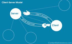 what is client server architecture    content deliveranceclient server model diagram