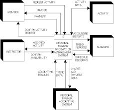 personal trainer context diagrampersonal trainer   context diagram