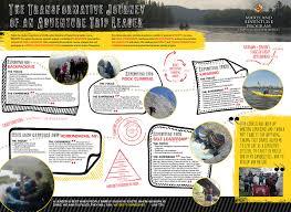 leadership adventure trip leader poster