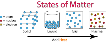 State of matter,solid,liquid, gases, density,latent heat,water,class 9 chemistry notes,free notes for class 9,